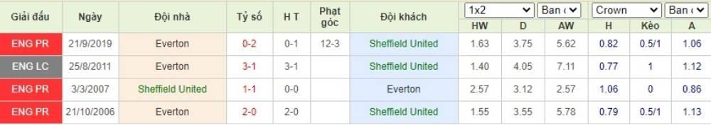 Soi kèo Sheffield United vs Everton– Ngoại hạng Anh- 21/07/2020 - Euro888