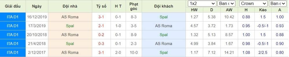 Soi kèo Spal vs AS Roma– VĐQG Italia- 23/07/2020 - Euro888
