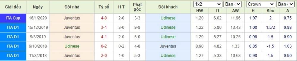 Soi kèo Udinese vs Juventus– VĐQG Italia- 24/07/2020 - Euro888
