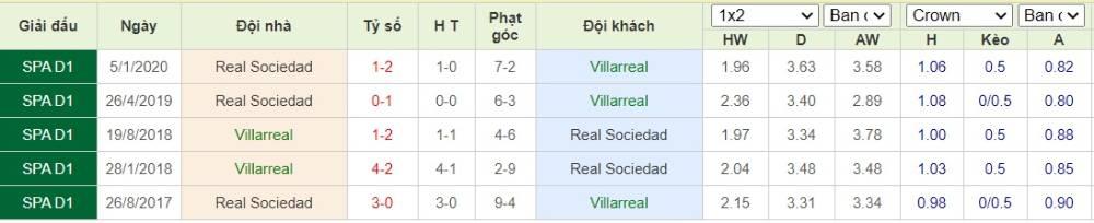 Soi kèo Villarreal vs Real Sociedad– VĐQG Tây Ban Nha- 14/07/2020 - Euro888
