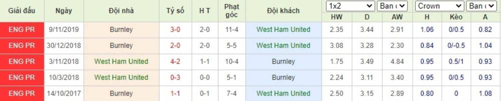 Soi kèo West Ham United vs Burnley– Ngoại hạng Anh- 09/07/2020 - Euro888