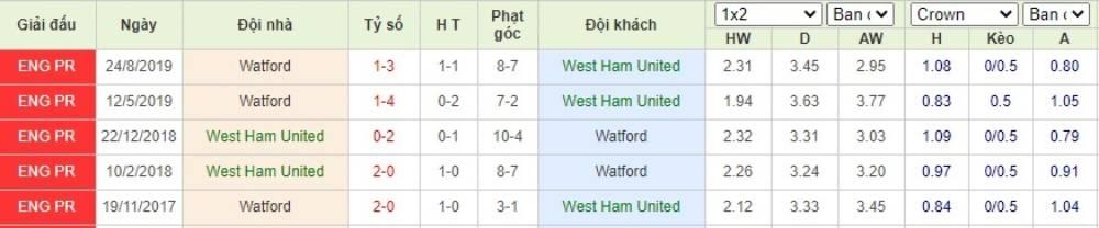 Soi kèo West Ham United vs Watford– Ngoại hạng Anh- 18/07/2020 - Euro888