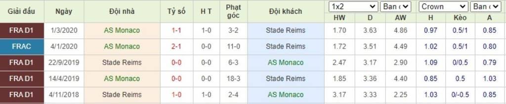 Soi kèo AS Monaco vs Reims - VĐQG Pháp - 23/08/2020 - Euro888