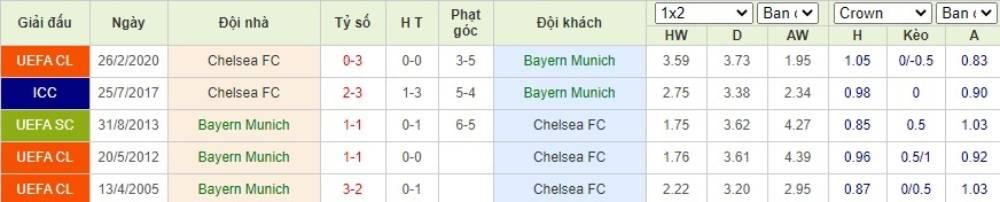 Soi kèo Bayern Munich vs Chelsea– Champions League- 09/08/2020 - Euro888