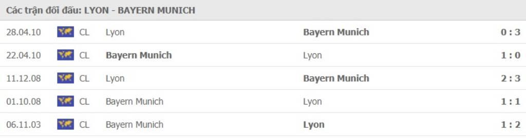 Soi kèo Bayern Munich vs Lyon–Champions League- 20/08/2020 - Euro888