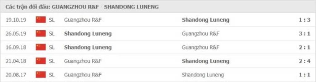 Soi kèo Guangzhou R&F vs Shandong Luneng - VĐQG VĐQG Trung Quốc - 25/08/2020 - Euro888