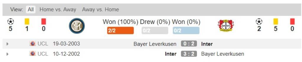 Soi kèo Inter Milan vs Bayer Leverkusen– Europa League- 11/08/2020 - Euro888