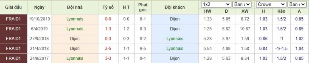Soi kèo Olympique Lyonnais vs Dijon - VĐQG Pháp - 29/08/2020 - Euro888