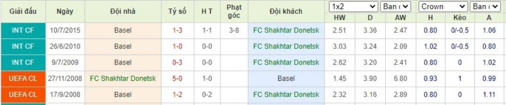 Soi kèo Shakhtar Donetsk vs Basel– Europa League- 12/08/2020 - Euro888