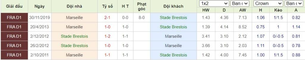 Soi kèo Stade Brestois vs Marseille - VĐQG Pháp - 31/08/2020 - Euro888