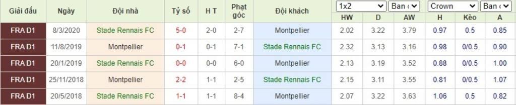 Soi kèo Stade Rennais vs Montpellier - VĐQG Pháp - 29/08/2020 - Euro888