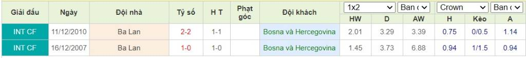 Soi kèo Bosnia & Herzegovina vs Ba Lan - Nations League - 08/09/2020 - Euro888