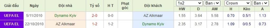 Soi kèo Dynamo Kyiv vs AZ Alkmaar - Vòng loại Champions League - 16/09/2020 - Euro888