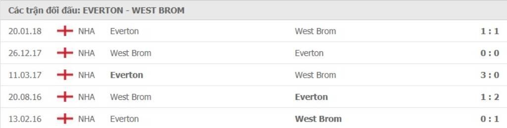Soi kèo Everton vs West Bromwich - Ngoại hạng Anh - 19/09/2020 - Euro888