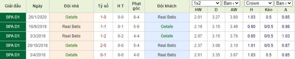 Soi kèo Getafe vs Real Betis - VĐQG Tây Ban Nha - 30/09/2020 - Euro888