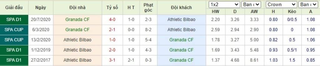 Soi kèo Granada vs Athletic Bilbao - VĐQG Tây Ban Nha - 12/09/2020 - Euro888