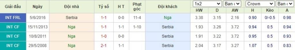 Soi kèo Nga vs Serbia - Nations League - 04/09/2020 - Euro888