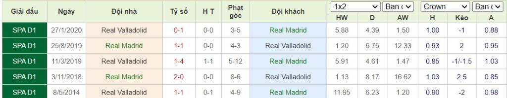 Soi kèo Real Madrid vs Real Valladolid - VĐQG Tây Ban Nha - 01/10/2020 - Euro888