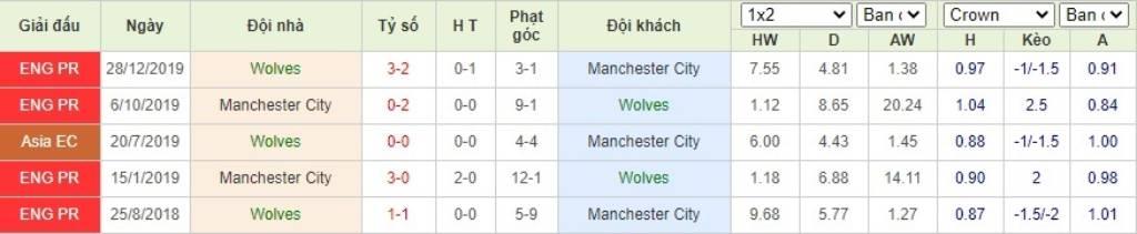 Soi kèo Wolverhampton vs Manchester City - Ngoại hạng Anh - 22/09/2020 - Euro888