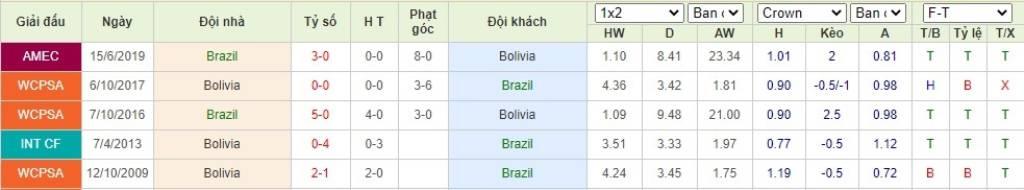 Soi kèo Brazil vs Bolivia - VL World Cup KV Nam Mỹ - 10/10/2020 - Euro888
