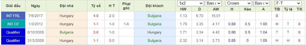 Soi kèo Bulgaria vs Hungary - Play-off Euro 2020 - 09/10/2020 - Euro888