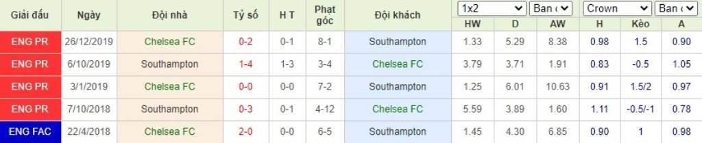 Soi kèo Chelsea vs Southampton - Ngoại hạng Anh - 17/10/2020 - Euro888
