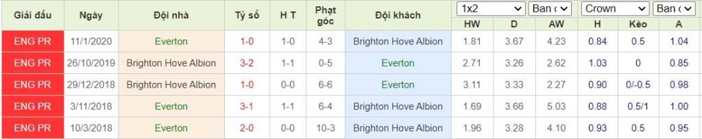 Soi kèo Everton vs Brighton - Ngoại hạng Anh - 03/10/2020 - Euro888