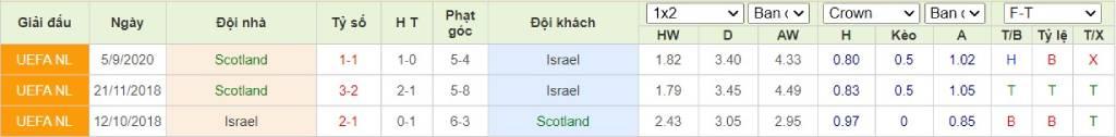 Soi kèo Scotland vs Israel - Play-off Euro 2020 - 09/10/2020 - Euro888