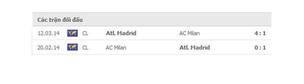 LỊCH SỬ ĐỐI ĐẦU AC MILAN VS ATLETICO MADRID