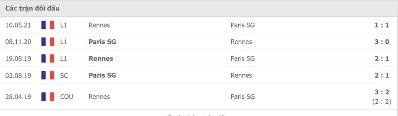 LỊCH SỬ ĐỐI ĐẦU RENNES VS PSG